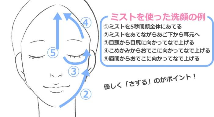 ミラブルの洗顔方法